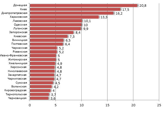 потребление пива в разрезе регионов