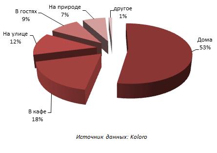 места портебления пива в Украине
