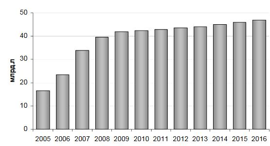 анализ рынка биоэтанола