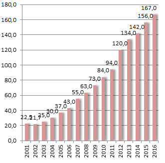 Рынок фармацевтической продукции