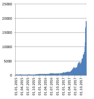 Маркетинговое исследование биткоинов