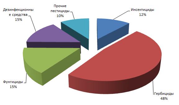 Маркетинговое исследование рынка пестицидов России
