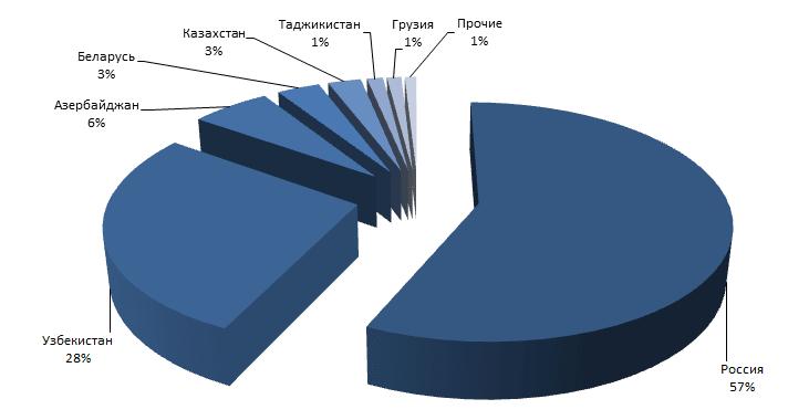 Рынок мелованного картона Украины