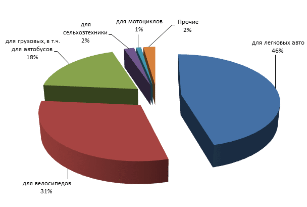 маркетинговое исследование рынка шин