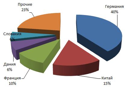 Маркетинговое исследование рынка компрессоров
